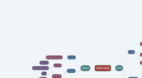 Mind Map: Quick Ticket