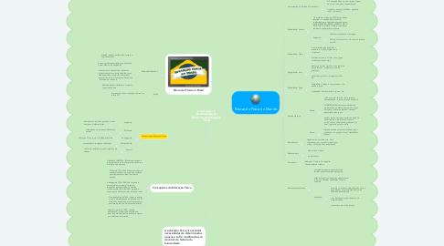 Mind Map: Construção e Sistematização Histórica da Educação Física