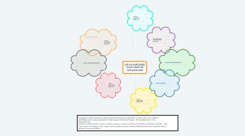 Mind Map: DIŞ KUVVETLERİN OLUŞTURDUĞU YER ŞEKİLLERİ