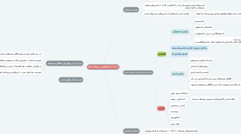 Mind Map: ALP آلکالن فسفاتاز (EC.3.1.3.1)