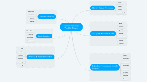 Mind Map: Memory Forensics  Volatility Plugins