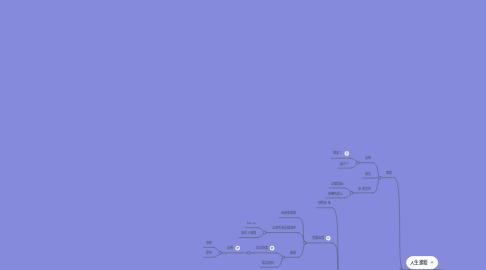 Mind Map: 新婦的角色