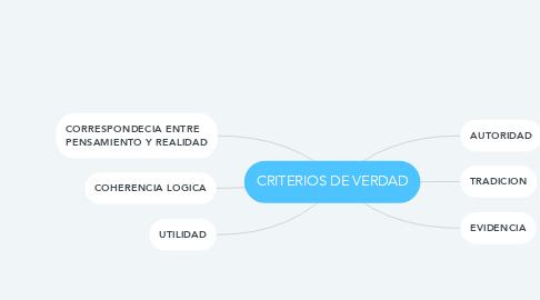 Mind Map: CRITERIOS DE VERDAD