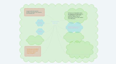 Mind Map: PEDAGOGIA VIRTUAL