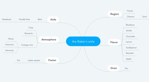 Mind Map: the Baker's aisle