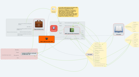 Mind Map: DoD Cybersecurity 103