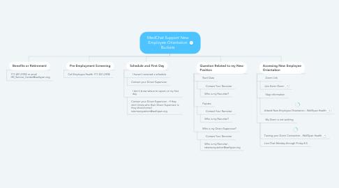 Mind Map: MedChat Support New Employee Orientation Buckets