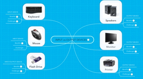 Mind Map: INPUT vs OUTPUT DEVICES