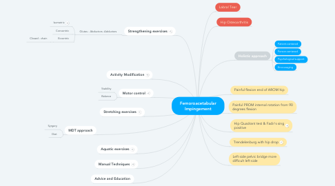 Mind Map: Femoroacetabular Impingement
