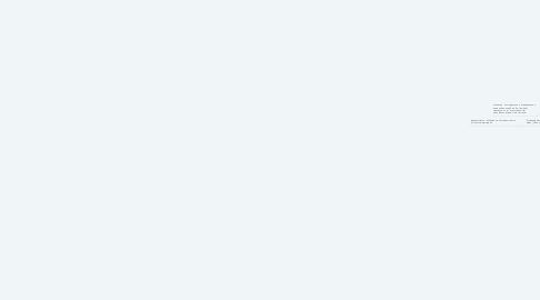 Mind Map: Диалектика категорий бытия и мышления