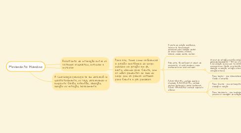 Mind Map: Movimento Humano