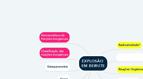 Mind Map: EXPLOSÃO  EM BEIRUTE