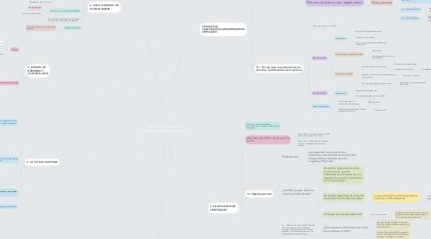 Mind Map: Tema 11: El proceso contencioso-administrativo