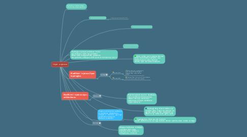Mind Map: Llojet  e rrjeteve