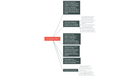 Mind Map: Fisioterapia no AVC