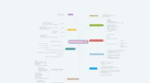 Mind Map: Paracetamol poisoning 💊⚪🙊