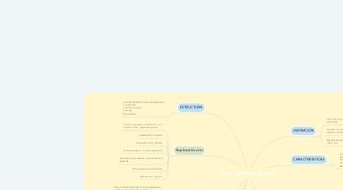 Mind Map: VIRUS: GENERALIDADES