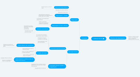 Mind Map: Software Quality