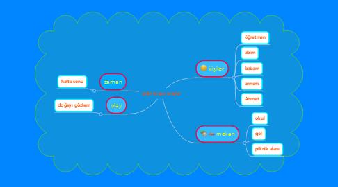 Mind Map: suda koşan araçlar