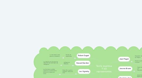 Mind Map: Teoría cognitiva  Y sus representantes.