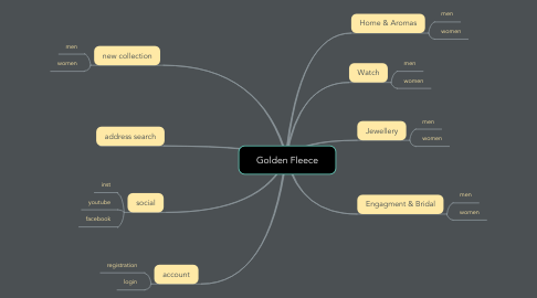 Mind Map: Golden Fleece