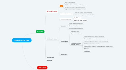 Mind Map: Sample Action Map