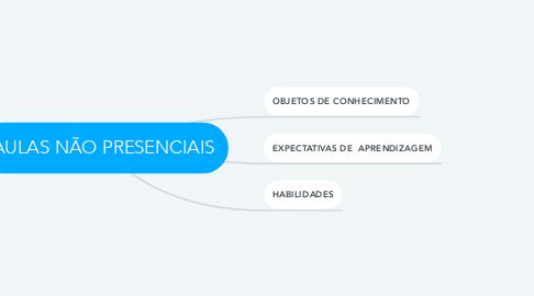 Mind Map: AULAS NÃO PRESENCIAIS
