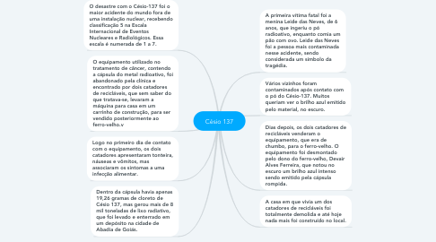 Mind Map: Césio 137