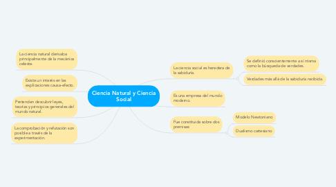 Mind Map: Ciencia Natural y Ciencia Social