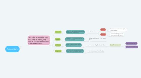 Mind Map: Pronombre