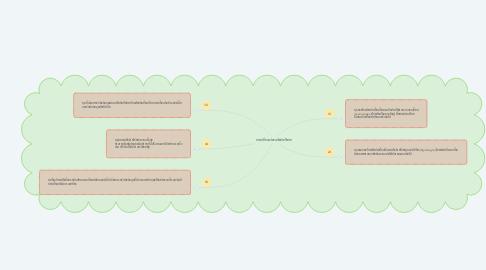 Mind Map: การเปลี่ยนแปลงเครือข่ายไร้สาย