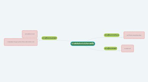 Mind Map: ความสัมพันธ์ระหว่าง5Gกับศาสตร์อื่น