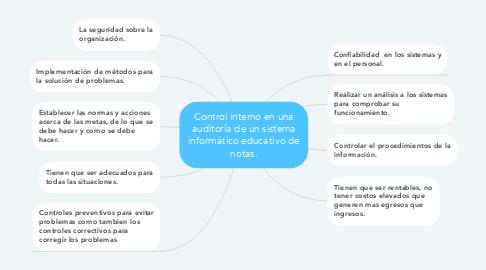 Mind Map: Control interno en una auditoría de un sistema informático educativo de notas.
