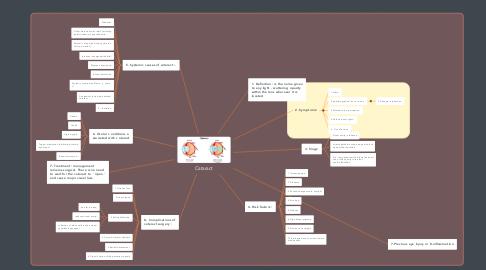 Mind Map: Cataract