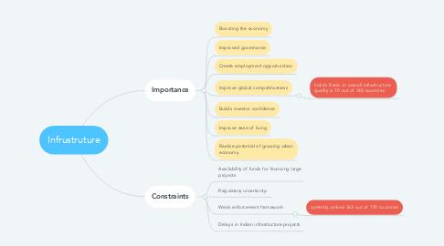 Mind Map: Infrustruture