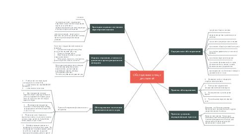 Mind Map: Обследование лиц с дислалией