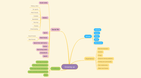 Mind Map: Growing up
