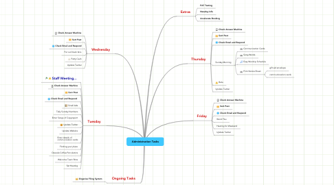 Mind Map: Administration Tasks