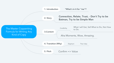 Mind Map: The Master Copywriting Formula for Writing Any Kind of Copy