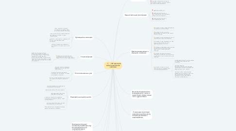 Mind Map: 109 признаков неблагонадежности компаний