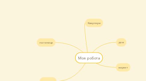 Mind Map: Моя робота