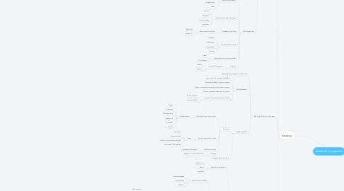 Mind Map: Ramas de la ingenieria