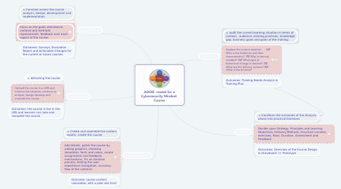 Mind Map: ADDIE  model for a Cybersecurity Mindset  Course
