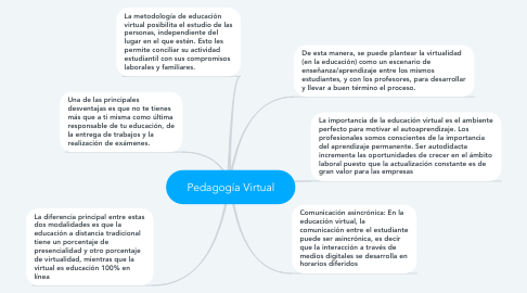 Mind Map: Pedagogía Virtual