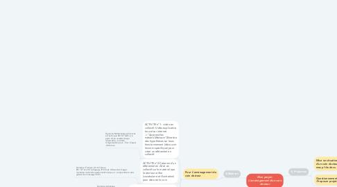 Mind Map: Mon projet: L'aménagement d'un coin docteur
