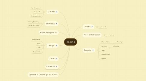 Mind Map: Training