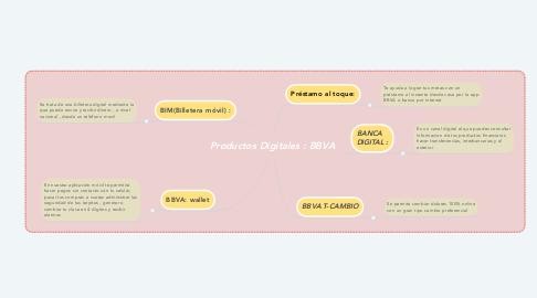 Mind Map: Productos Digitales : BBVA