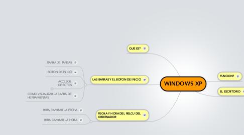 Mind Map: WINDOWS XP