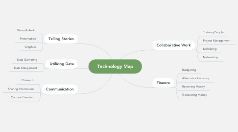 Mind Map: Technology Map