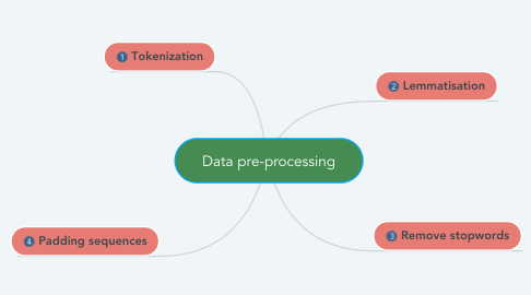 Mind Map: Data pre-processing